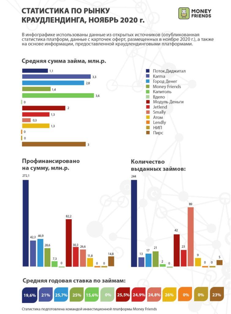Статистика инвестиционных платформ