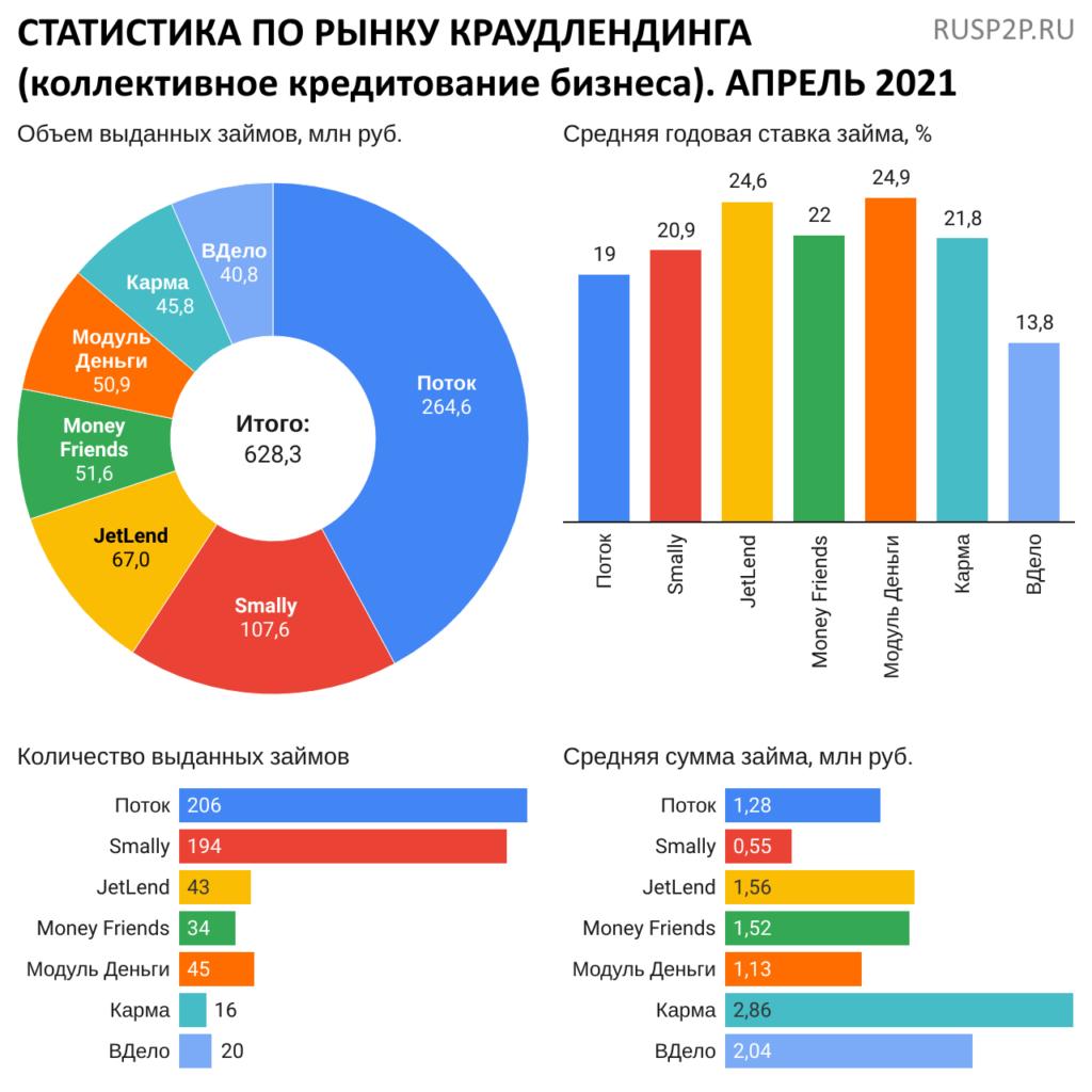 Статистика по рынку краудлендинга. Апрель 2021