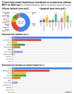Годовой отчет 2020, статистика платформ