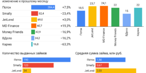 Статистика по рынку краудлендинга. Май 2021