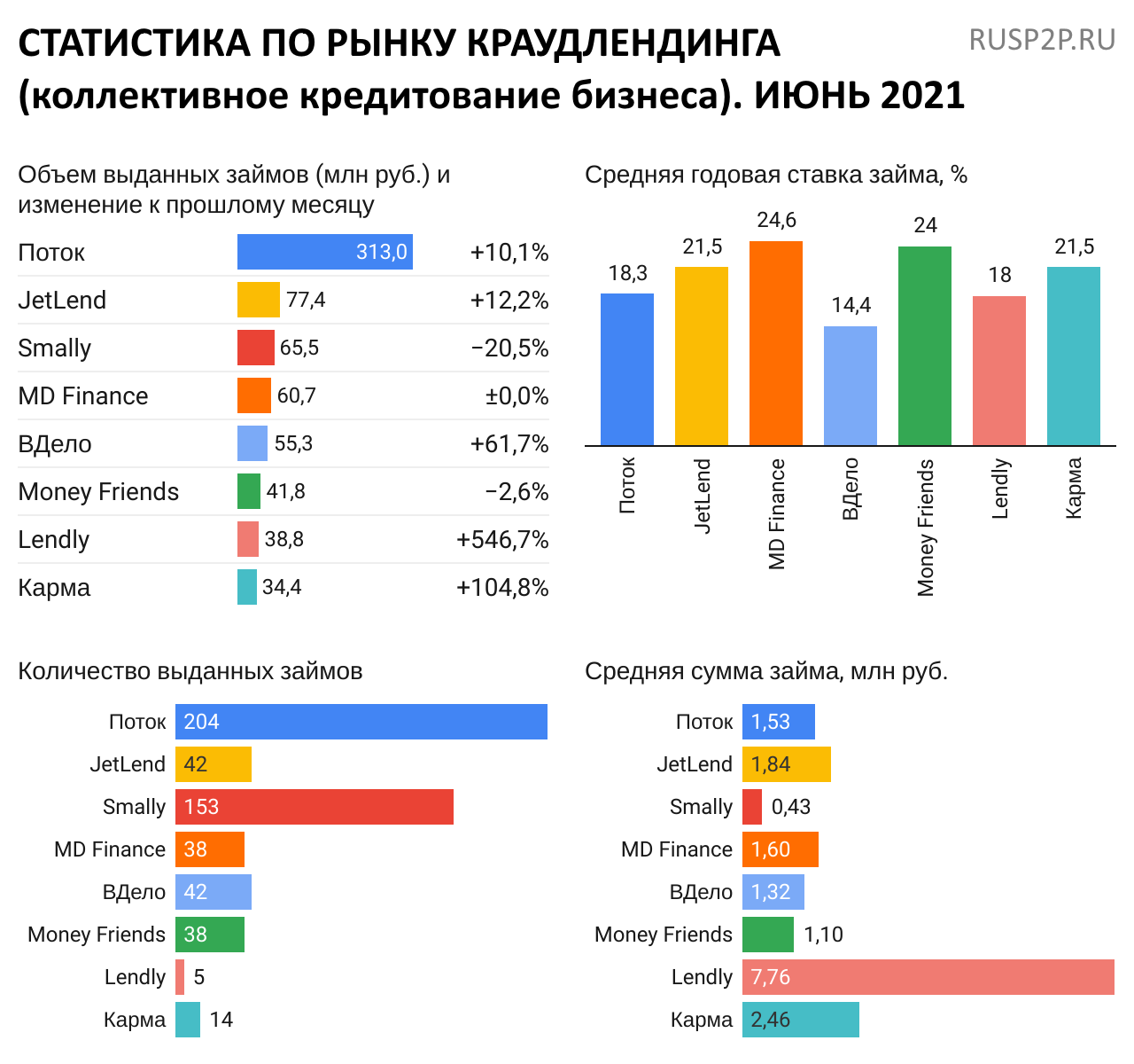Статистика инвестиционные платформы краудлендинг июнь 2021
