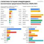 Статистика инвестиционные платформы краудлендинг июль 2021