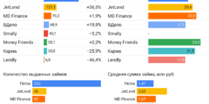 Статистика инвестиционные платформы краудлендинг сентябрь 2021